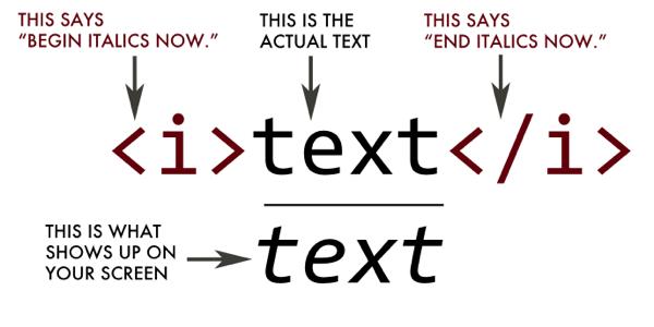 Balise i en HTML4