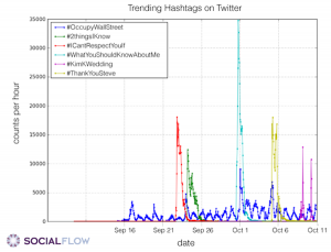 socialflow_twittertrending