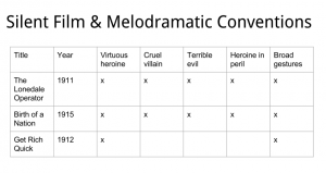A grid listing silent films, their dates, and melodramatic conventions.